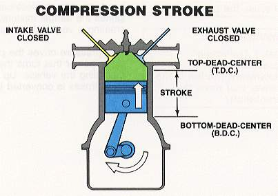 4 Stroke Otto Engine Diagram Free Wiring Diagram For You
